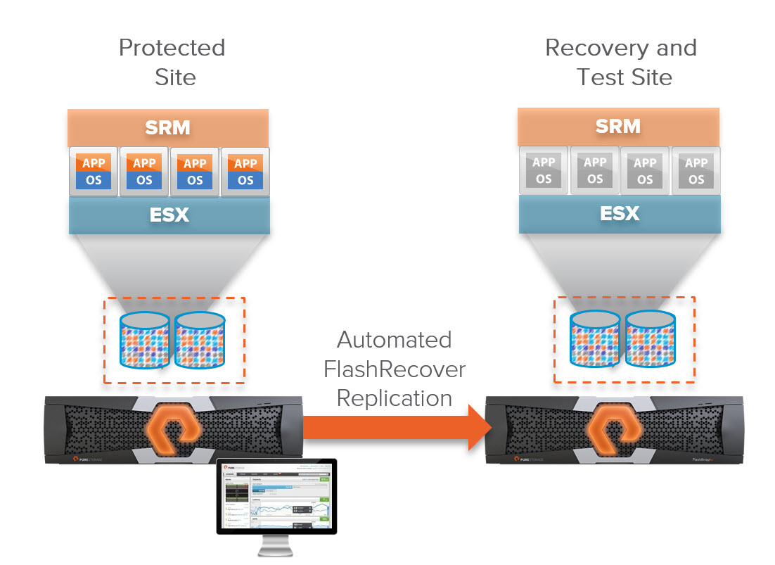 Site Recovery Manager and Raw Device Mappings (RDMs) | Cody