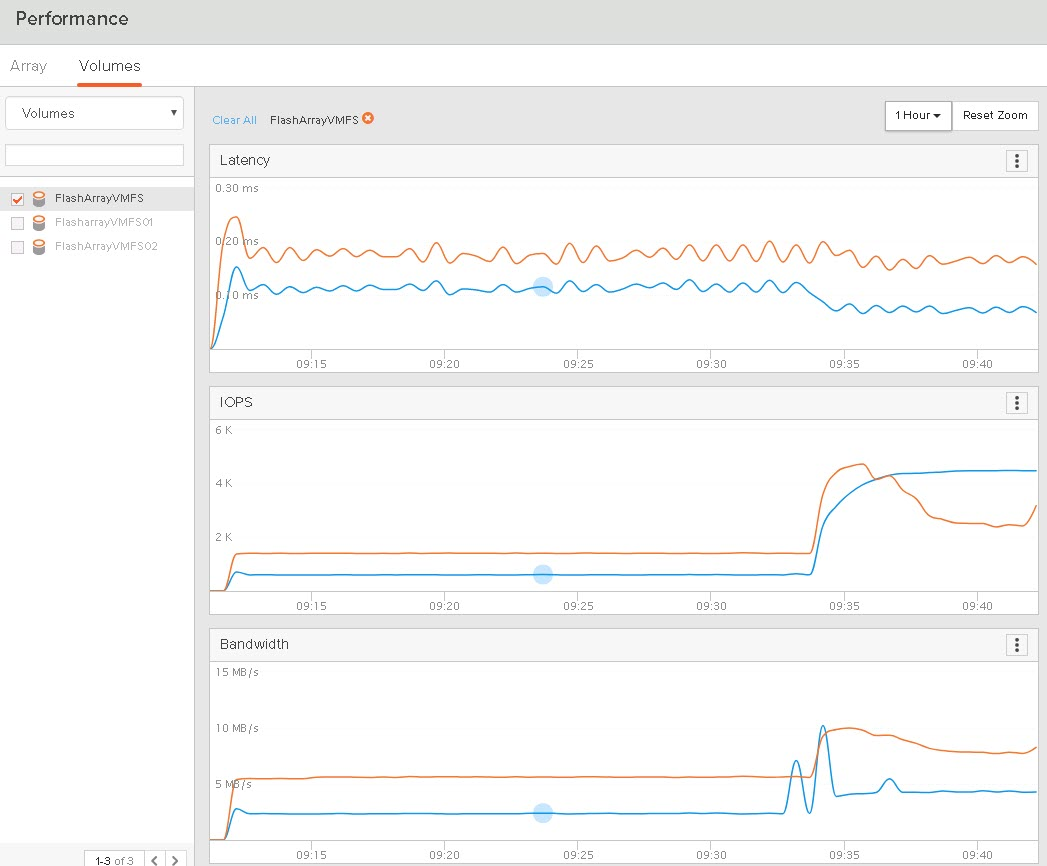 Rubrik and FlashArray Integration: Why it matters  | Pure Storage Blog